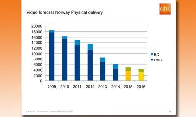 GfK-tall for 2009–2014 og deres prognose for 2015 og 2016. Kilde: Det norske videomarkedet 2014 – Utvikling og trender for salg av film til hjemmemarkedet. © GfK