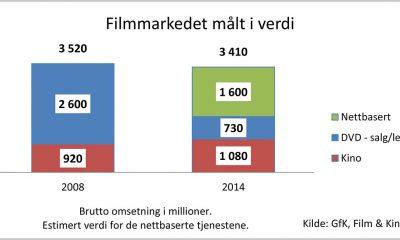 Det norske filmmarkedet fra 2008 vs 2014