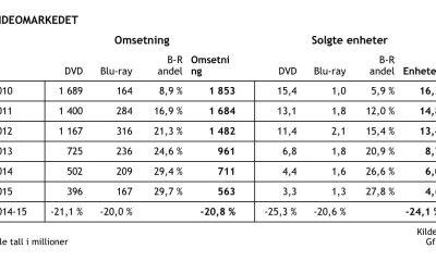 Tall for omsetning av video på DVD og BD i årene 2010-2015. Kilde: GfK & Film & Kino.